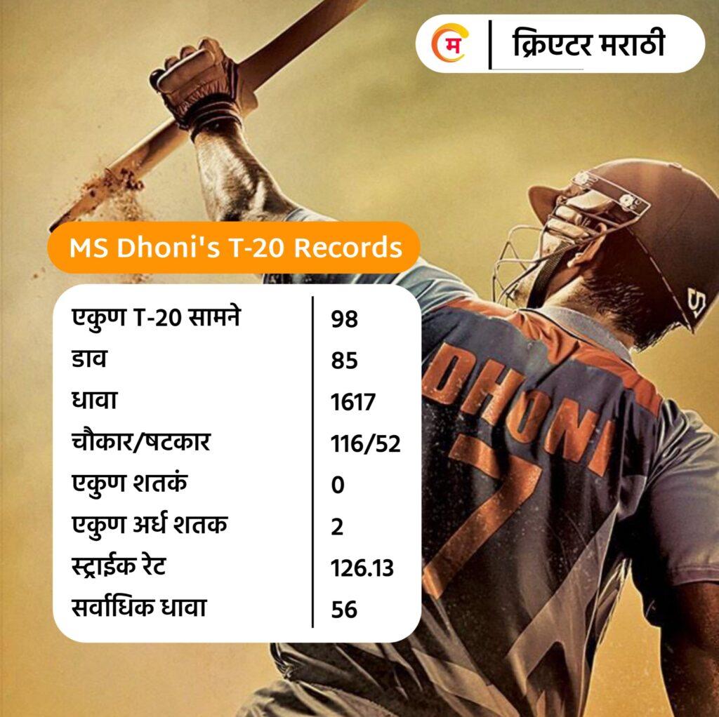 MS Dhoni's T-20 Records
