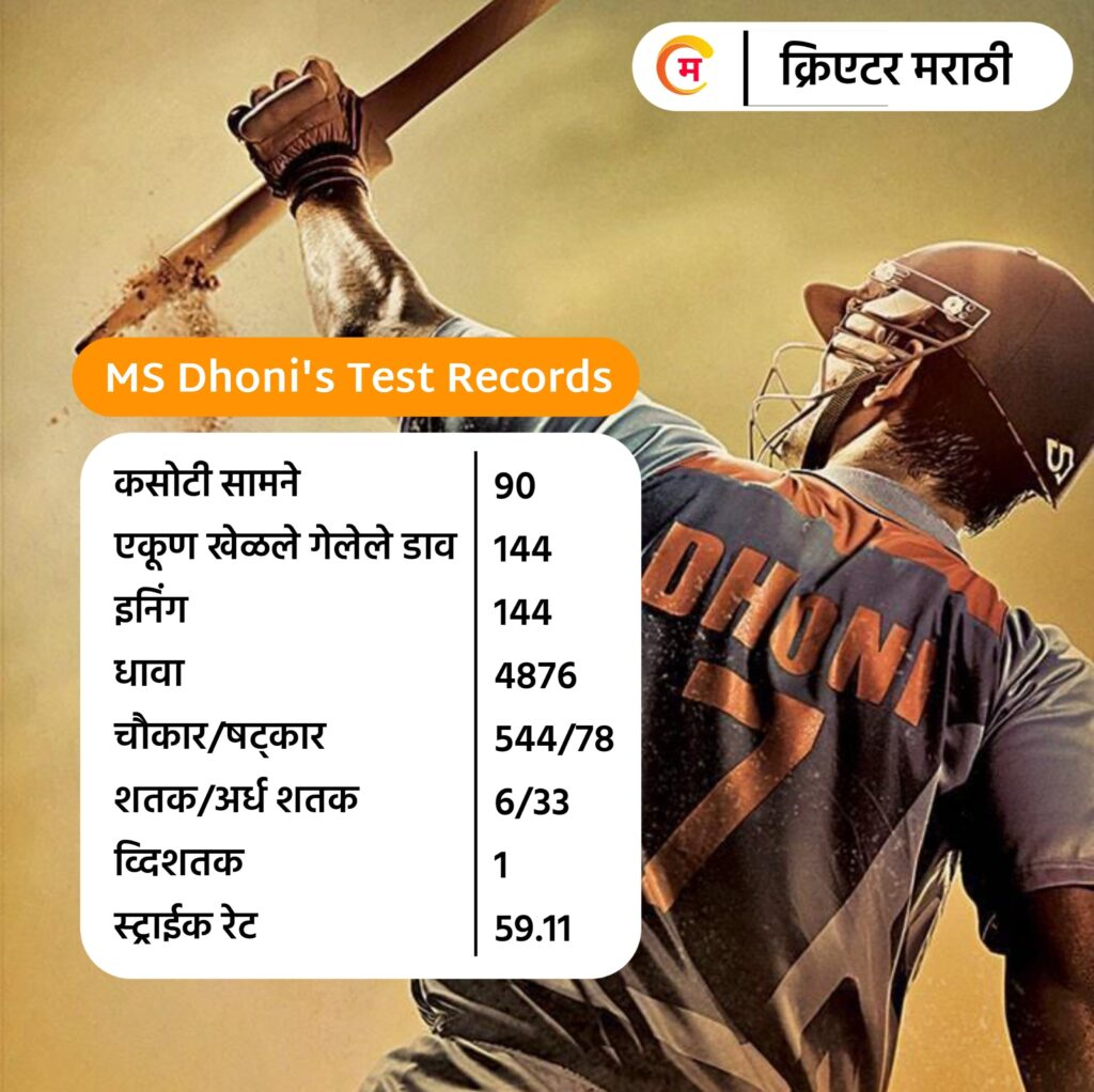 MS Dhoni's Test Records